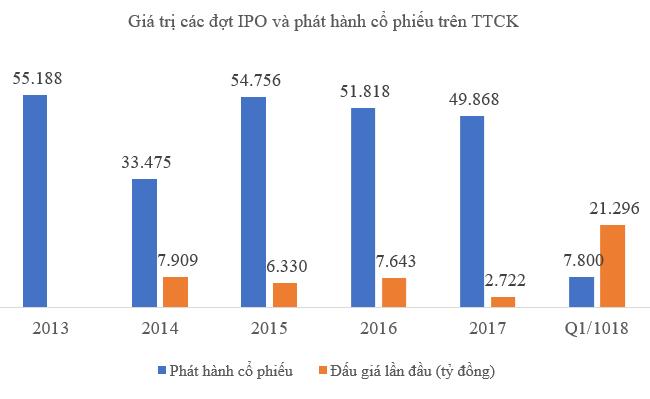 Kỷ lục IPO trên thị trường chứng khoán