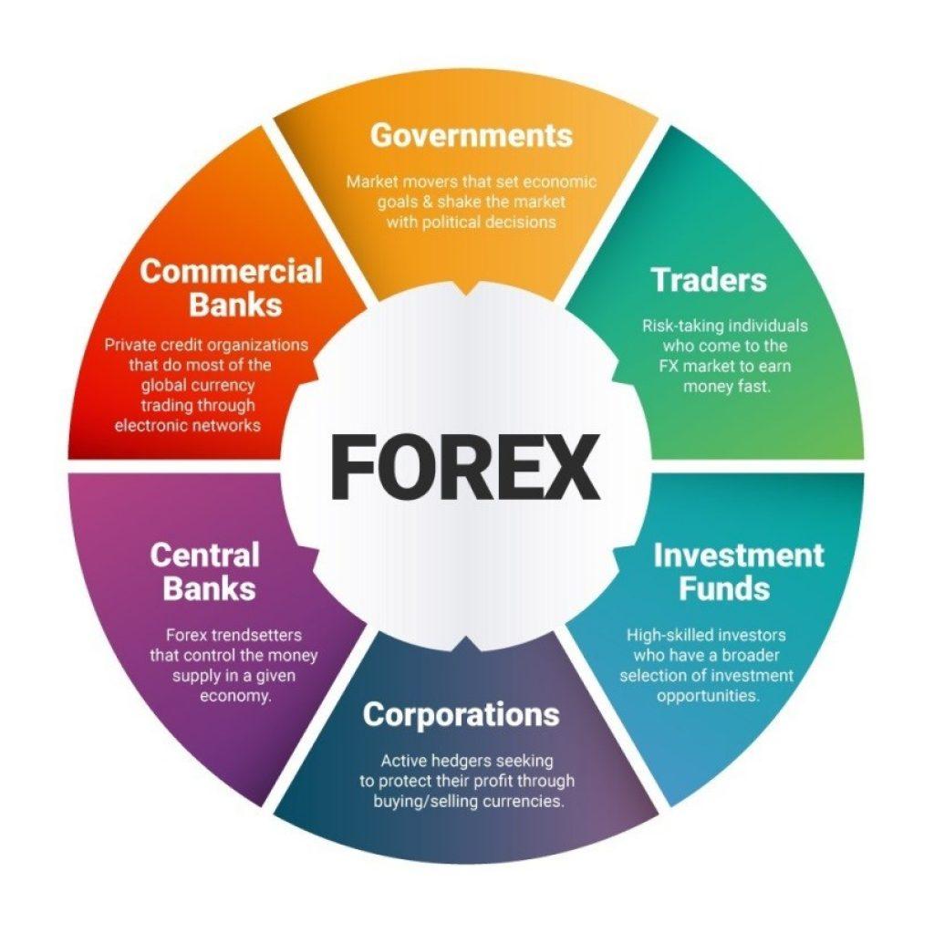 Thuật ngữ thị trường forex