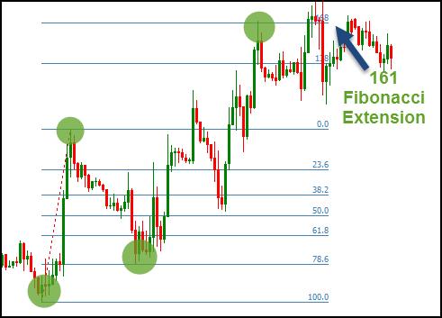 Fibonacci Extension trong Forex