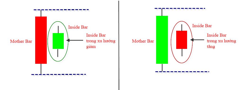 Đặc điểm mô hình nến Inside Bar