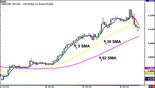 Đường trung bình động đơn giản SMA