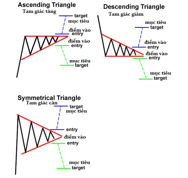 """Muốn """"hốt bạc"""" trong Forex phải biết ngay các mô hình tam giác này"""
