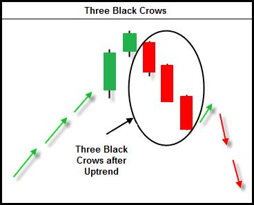 Mô hình nến ba con quạ đen