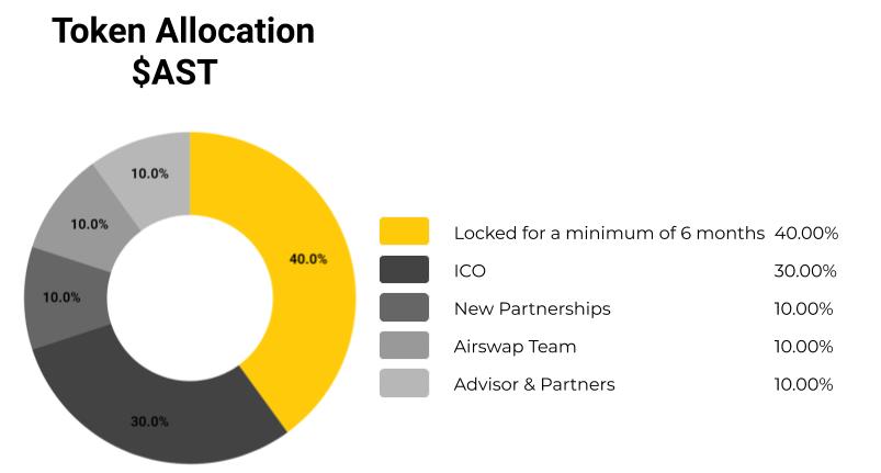 AirSwap (AST) là gì? Tổng quan về AST Coin? Có nên đầu tư không?