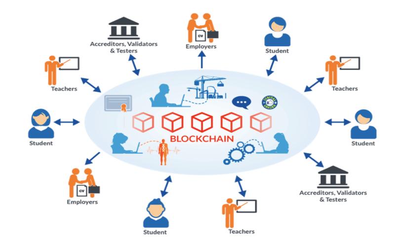 Blockchain là gì? Tất tần tật những điều cần biết về Blockchain
