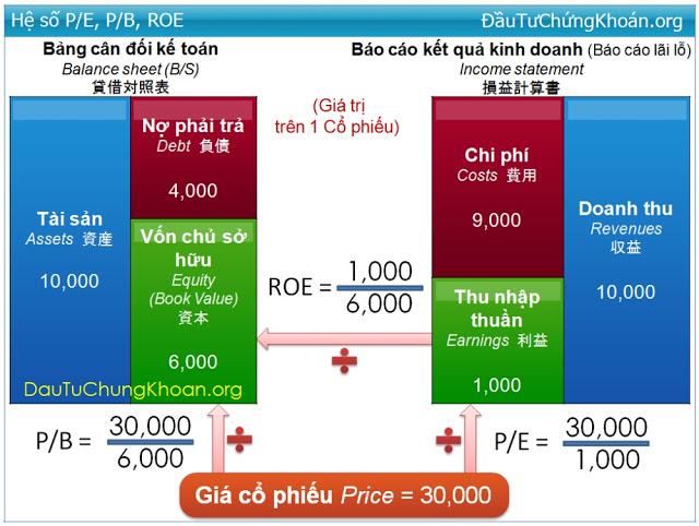 Chỉ số P/B là gì. Ý nghĩa & định giá theo P/B