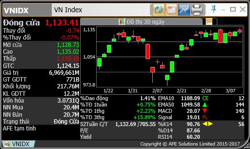 VN100 Index? Cách xác định và ý nghĩa của chỉ số VN100 Index