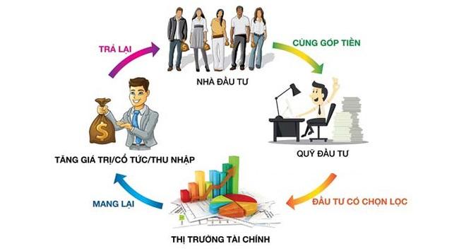 Quỹ đầu tư tài chính là gì? Quỹ đầu tư nào tốt nhất ở Việt Nam