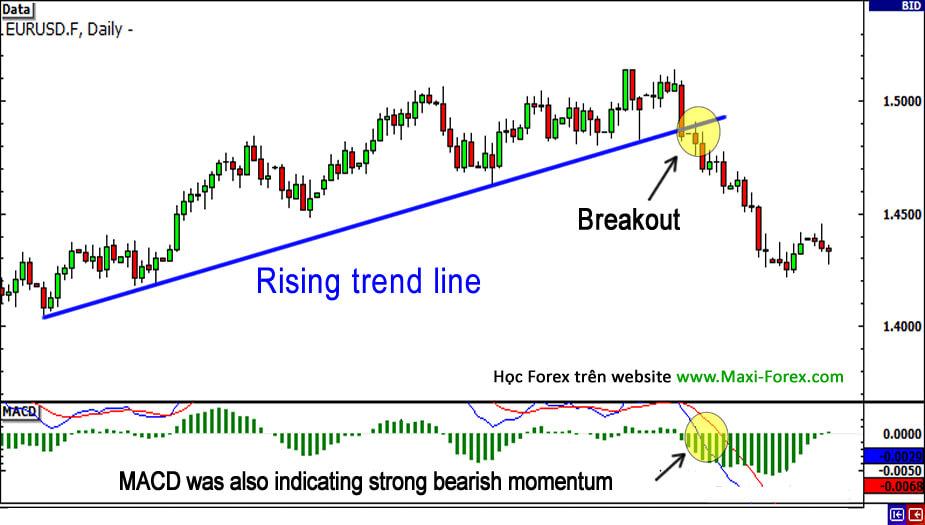 Break out Là Gì? Tìm hiểu các loại Break out trong thị trường Forex