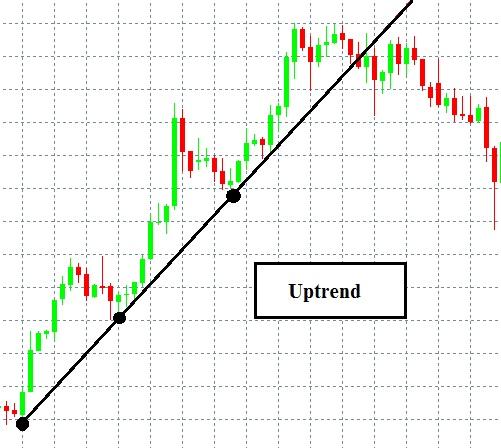 Chiến lược giao dịch Forex sử dụng đường xu hướng (trendline)