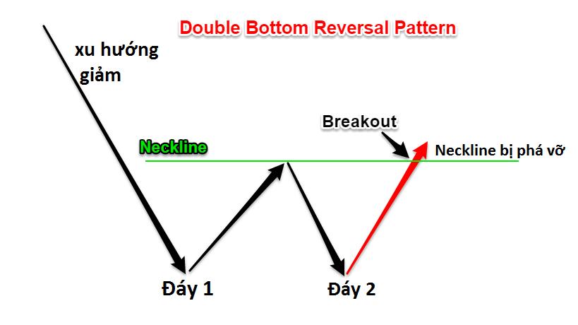 Đặc điểm mô hình hai đáy (Double Bottom)