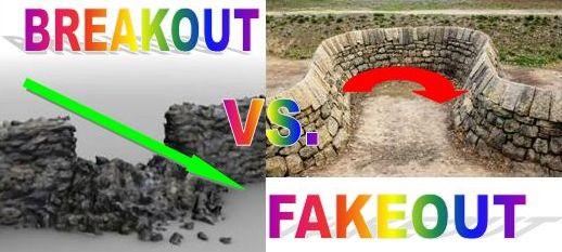 Hướng dẫn cách xác định Breakout Và Fakeout trong giao dịch Forex