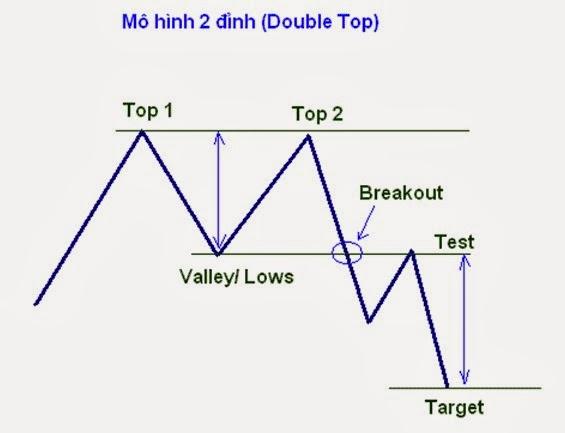 Mô hình 2 đỉnh (Double Top) – Mẫu hình giá phổ biến