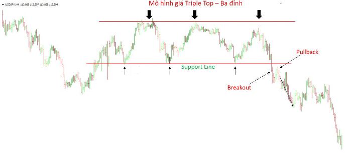 Mô hình 3 đỉnh và mô hình 3 đáy – Triple Top and Triple Bottom