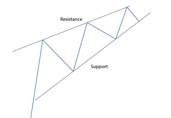 Mô hình giá Rising & Falling Wedge (Nêm Tăng và Nêm Giảm) là gì?