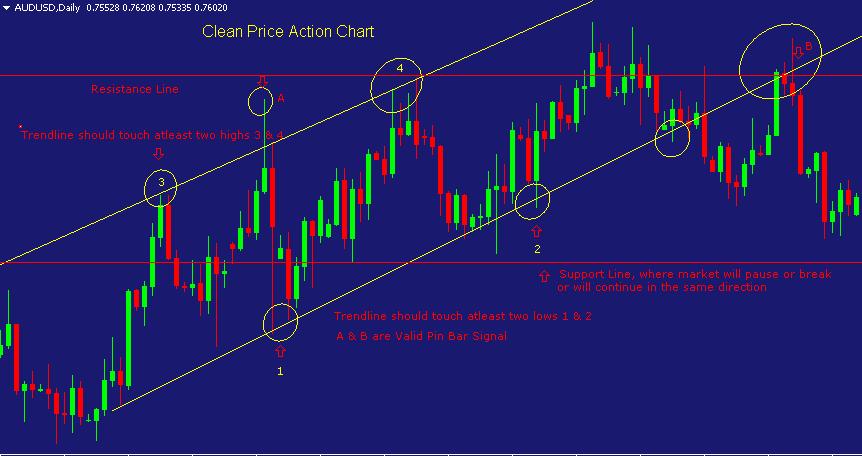 Phương pháp giao dịch với chỉ báo Price Action
