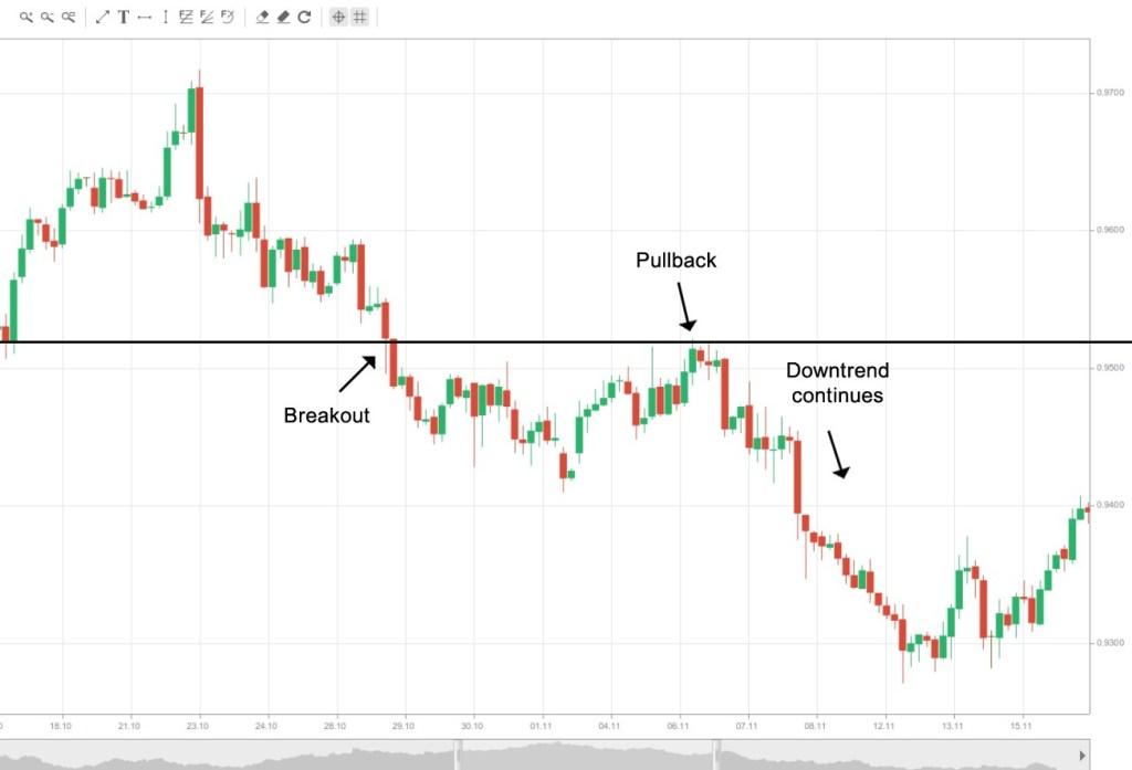 Pullback là gì? Cách sử dụng trading Pullback