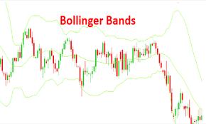 Sức mạnh của chỉ báo bollinger bands