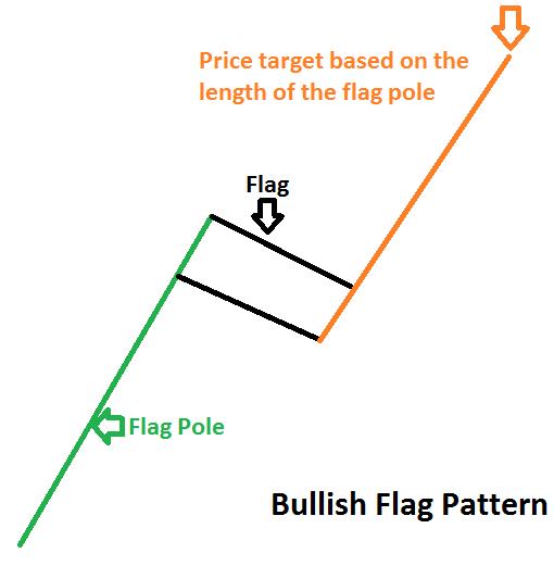 Thông tin về mô hình giá lá cờ Flag
