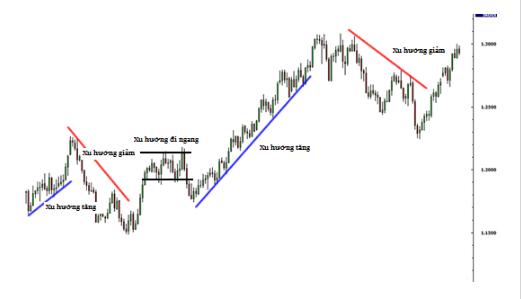 Cách giao dịch với đường xu hướng trendline