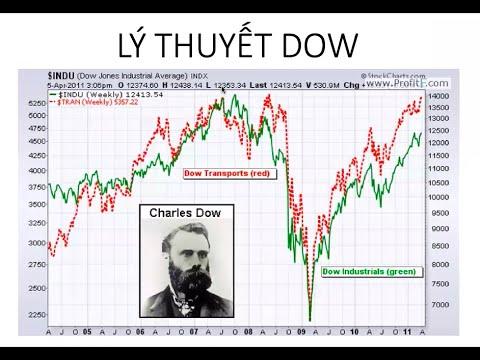 Tìm hiểu về lý thuyết Dow và các nguyên lý cơ bản trong lý thuyết Dow
