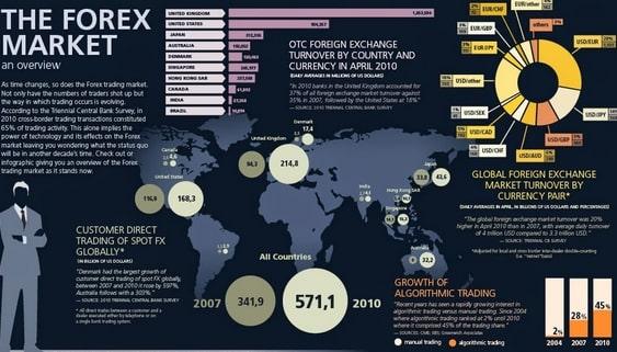 Hàng hóa trên thị trường ngoại hối là gì?