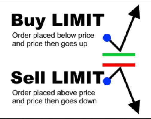 Lệnh chờ Buy Limit và Sell Limit là gì?