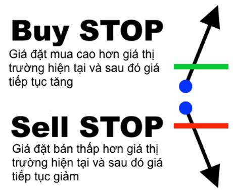 Lệnh chờ Buy Stop và Sell Stop là gì?