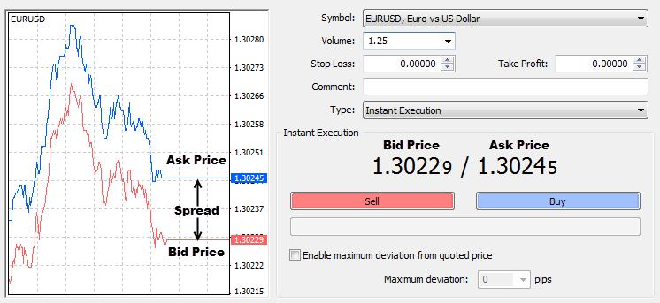 """giá bid và ask là gì? """"mua vào và bán ra"""" trong giao dịch forex"""