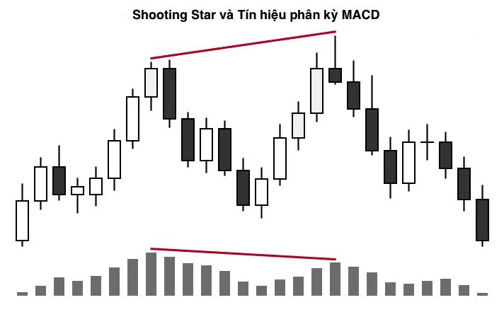 Hướng dẫn giao dịch với mô hình nến Shooting star