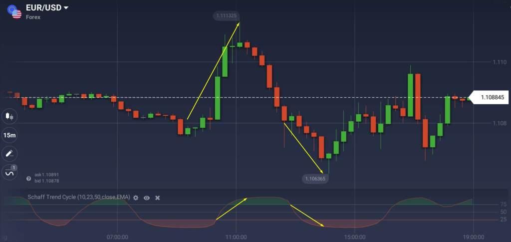 Tìm hiểu chỉ báo Schaff Trend Cycle (STC) là gì?