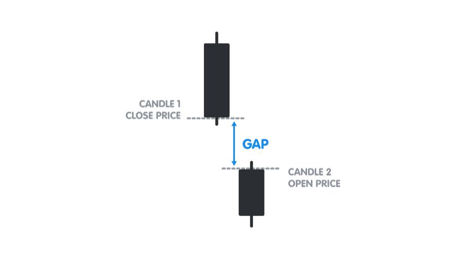 Gap là gì? Các dạng Gap phổ biến trên thị trường Forex