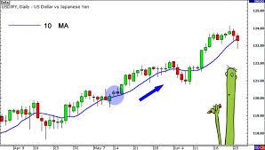Tìm hiểu về đường trung bình động đơn giản SMA (Simple Moving Average)