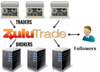 Zulutrade là gì? Hướng dẫn tạo tài khoản trên Zulutrade