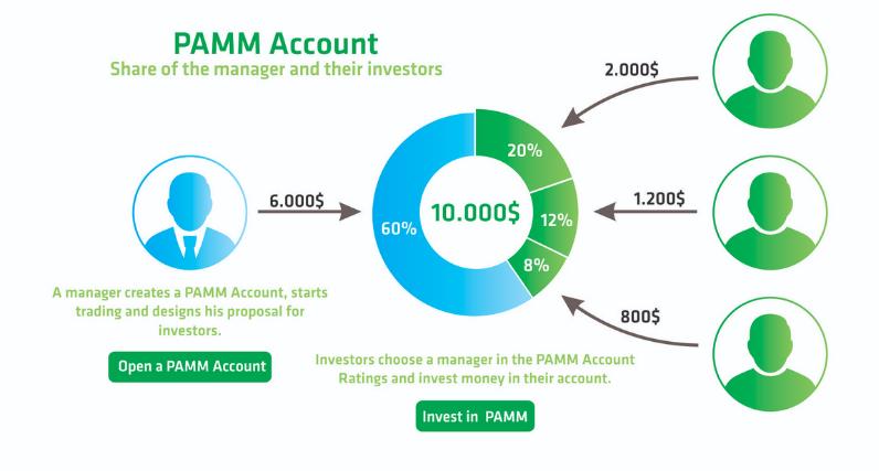 Tìm hiểu về tài khoản MAM trong Forex