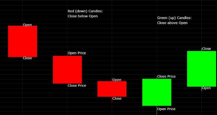 5 Mô hình nến có tỷ lệ thắng cao khi giao dịch forex
