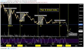 Chỉ số Bitcoin Fear & Greed Index là gì?