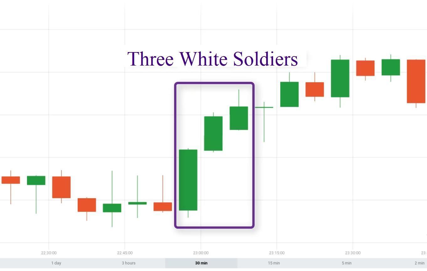Mô hình nến Three White Soldier (Ba Chàng Lính Trắng) là gì?