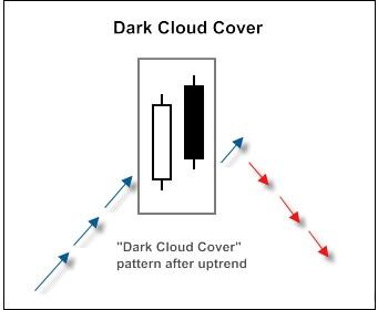 Mô hình nến Dark Cloud Cover (Mây Đen Bao Phủ) là gì?