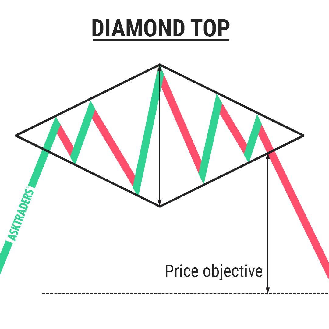 to%cc%89ng-quan-mo-hinh-gia-diamond-top-dinh-kim-cuong