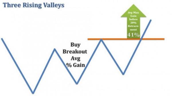 Tìm hiểu hình giá Three rising valleys – Ba đáy tăng dần
