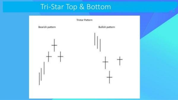 Thông tin mô hình nến Tri Star Top/Bottom – Ba ngôi sao vùng đỉnh/đáy