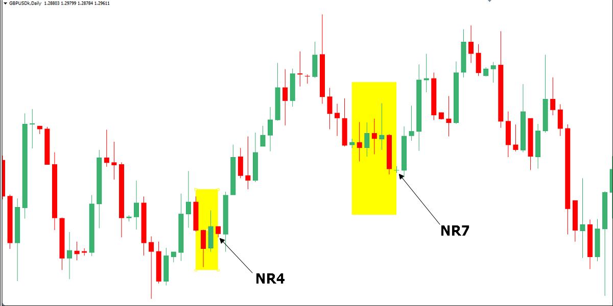Phân tích xu hướng mô hình giá NR4/NR7 và chiến lược giao dịch mô hình