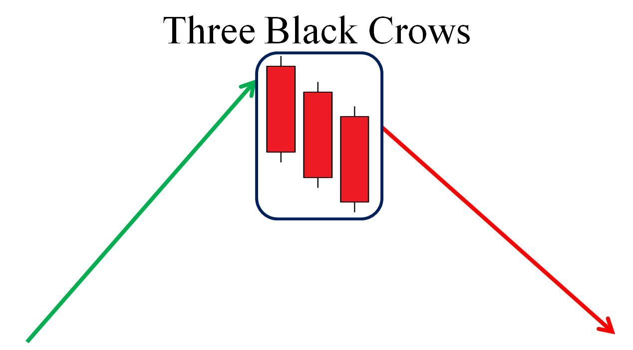 Mô hình nến ba con quạ đen (Three Black Crows) là gì? Đặc điểm nhận dạng