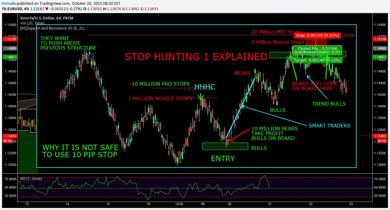 Khái niệm Stop Hunt và chiến lược để tránh được Stop Hunt