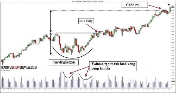 Tổng quan thông tin mô hình giá Rounding Top/Bottom là gì