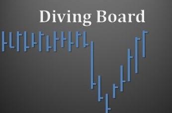 Tìm hiểu mô hình Cầu Nhảy (Diving Board)