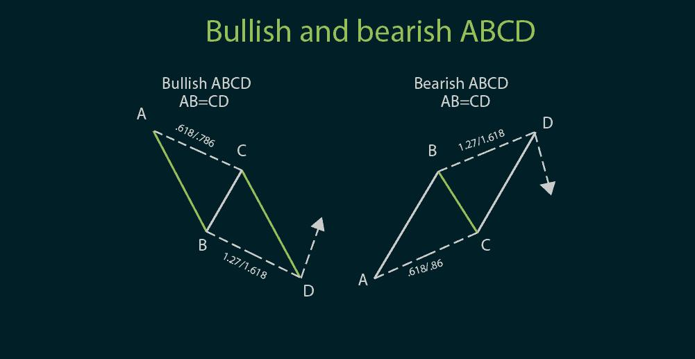 mo-hinh-gia-harmonic-abcd-bi-quyet-giao-dich-forex-voi-mo-hinh-harmonic-abcd