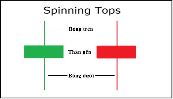 mo-hinh-nen-spinning-top-con-xoay