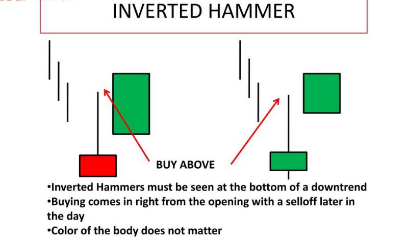 Nến búa ngược là gì? Tìm hiểu mô hình nến búa ngược (Inverted Hammer)